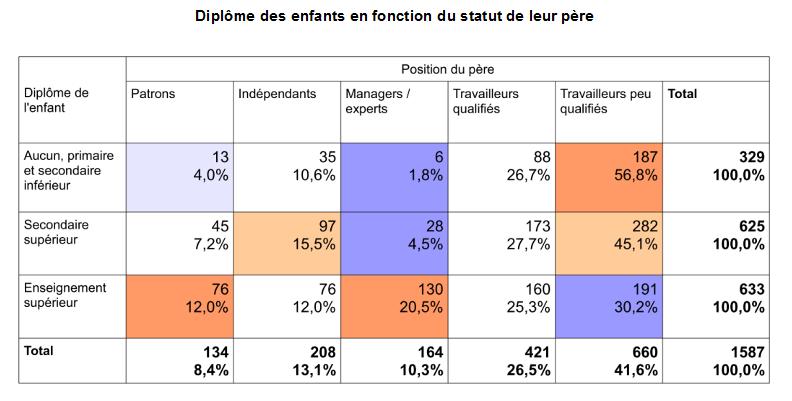 L 39 cole en belgique renforce les in galit s - Difference entre conseil d administration et bureau ...